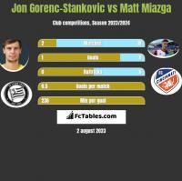 Jon Gorenc-Stankovic vs Matt Miazga h2h player stats