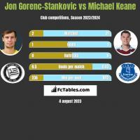 Jon Gorenc-Stankovic vs Michael Keane h2h player stats