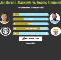 Jon Gorenc-Stankovic vs Nicolas Otamendi h2h player stats
