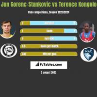 Jon Gorenc-Stankovic vs Terence Kongolo h2h player stats