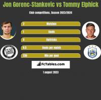 Jon Gorenc-Stankovic vs Tommy Elphick h2h player stats