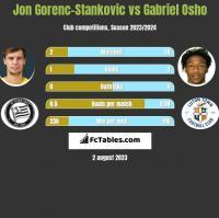 Jon Gorenc-Stankovic vs Gabriel Osho h2h player stats