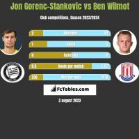 Jon Gorenc-Stankovic vs Ben Wilmot h2h player stats