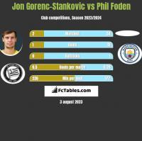 Jon Gorenc-Stankovic vs Phil Foden h2h player stats