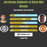 Jon Gorenc-Stankovic vs Aaron-Wan Bissaka h2h player stats