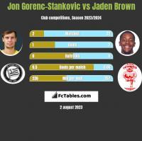 Jon Gorenc-Stankovic vs Jaden Brown h2h player stats