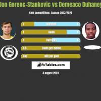 Jon Gorenc-Stankovic vs Demeaco Duhaney h2h player stats