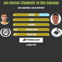 Jon Gorenc-Stankovic vs Ben Cabango h2h player stats