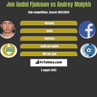 Jon Gudni Fjoluson vs Andrey Malykh h2h player stats