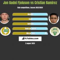 Jon Gudni Fjoluson vs Cristian Ramirez h2h player stats
