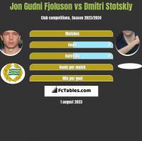 Jon Gudni Fjoluson vs Dmitri Stotskiy h2h player stats