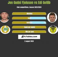 Jon Gudni Fjoluson vs Edi Gotlib h2h player stats