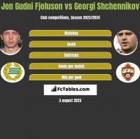 Jon Gudni Fjoluson vs Gieorgij Szczennikow h2h player stats