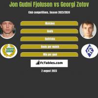 Jon Gudni Fjoluson vs Georgi Zotov h2h player stats