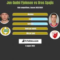 Jon Gudni Fjoluson vs Uros Spajic h2h player stats