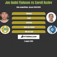 Jon Gudni Fjoluson vs Saveli Kozlov h2h player stats