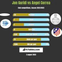 Jon Guridi vs Angel Correa h2h player stats