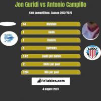 Jon Guridi vs Antonio Campillo h2h player stats