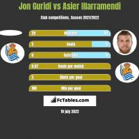 Jon Guridi vs Asier Illarramendi h2h player stats