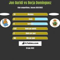 Jon Guridi vs Borja Dominguez h2h player stats