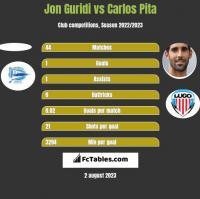 Jon Guridi vs Carlos Pita h2h player stats