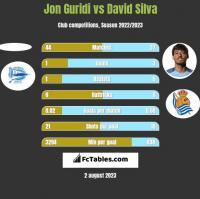 Jon Guridi vs David Silva h2h player stats