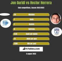 Jon Guridi vs Hector Herrera h2h player stats