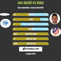 Jon Guridi vs Koke h2h player stats
