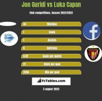 Jon Guridi vs Luka Capan h2h player stats