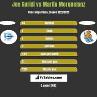 Jon Guridi vs Martin Merquelanz h2h player stats