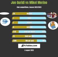 Jon Guridi vs Mikel Merino h2h player stats
