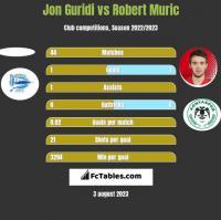 Jon Guridi vs Robert Murić h2h player stats