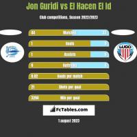 Jon Guridi vs El Hacen El Id h2h player stats