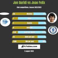 Jon Guridi vs Joao Felix h2h player stats