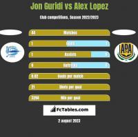 Jon Guridi vs Alex Lopez h2h player stats
