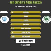 Jon Guridi vs Adam Gnezda h2h player stats