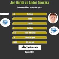 Jon Guridi vs Ander Guevara h2h player stats