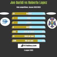 Jon Guridi vs Roberto Lopez h2h player stats