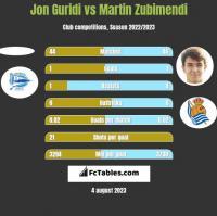 Jon Guridi vs Martin Zubimendi h2h player stats