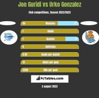 Jon Guridi vs Urko Gonzalez h2h player stats