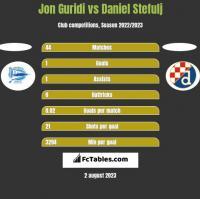 Jon Guridi vs Daniel Stefulj h2h player stats