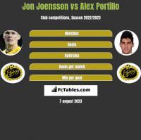Jon Joensson vs Alex Portillo h2h player stats