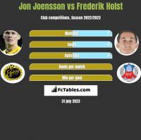 Jon Joensson vs Frederik Holst h2h player stats