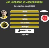Jon Joensson vs Joseph Okumu h2h player stats