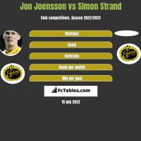 Jon Joensson vs Simon Strand h2h player stats
