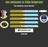 Jon Joensson vs Stian Gregersen h2h player stats