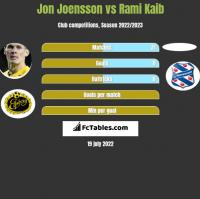 Jon Joensson vs Rami Kaib h2h player stats