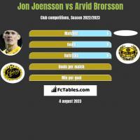 Jon Joensson vs Arvid Brorsson h2h player stats