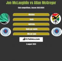 Jon McLaughlin vs Allan McGregor h2h player stats