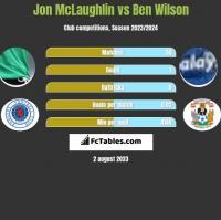 Jon McLaughlin vs Ben Wilson h2h player stats